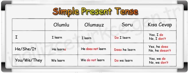 ingilizce-genis-zaman-simple-present-tense